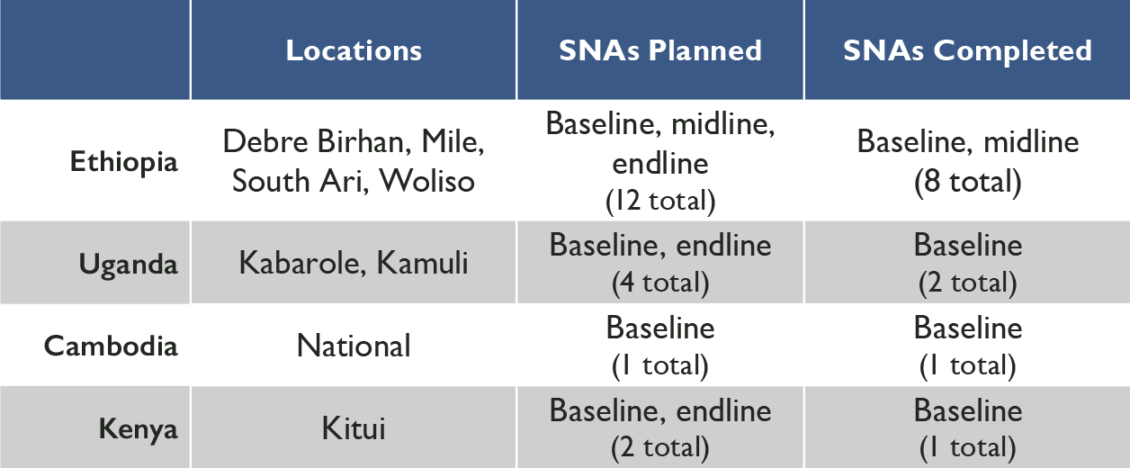 SWS SNA Table