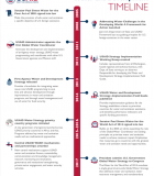 USAID Water and Development Timeline